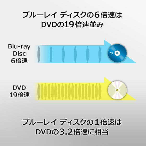 大容量データを保存可能