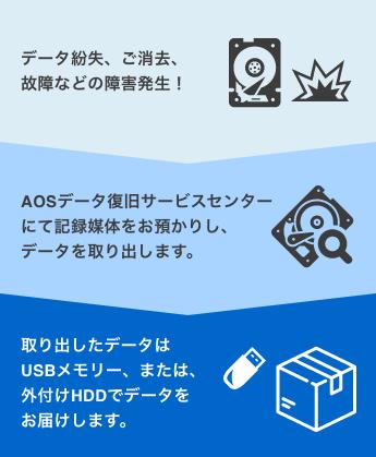 データ紛失、ご消去、故障などの障害発生!→AOSデータ復旧サービスセンターにて記録媒体をお預かりし、データを取り出します。→取り出したデータはUSBメモリー、または、外付けHDDでデータをお届けします。