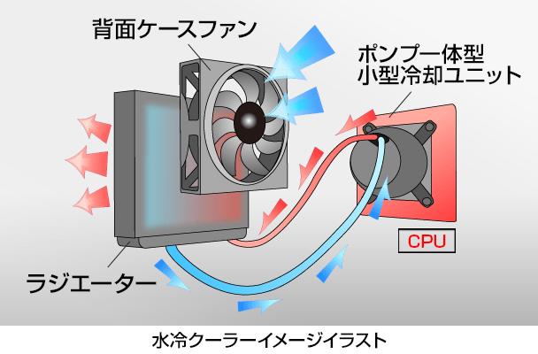冷却の仕組み