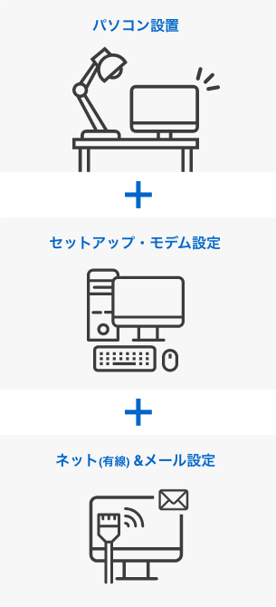 パソコン設置+セットアップ・モデム設定+有線インターネットとメール設定