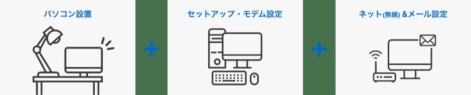 パソコン設置+セットアップ・モデム設定+無線インターネットとメール設定