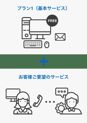 プラン1(基本サービス)+お客様ご要望のサービス