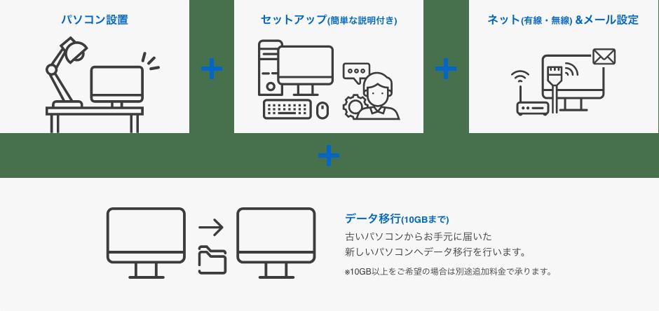 パソコン設置+セットアップ(簡単な説明付き)+有線・無線インターネットとメール設定+データ移行(10ギガバイトまで)※古いパソコンからお手元に届いた新しいパソコンへデータ移行を行います。10ギガバイト以上をご希望の場合は別途追加料金で承ります
