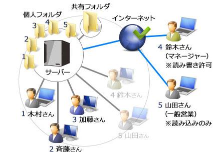 5名でファイル共有+内2名がリモートWebアクセス