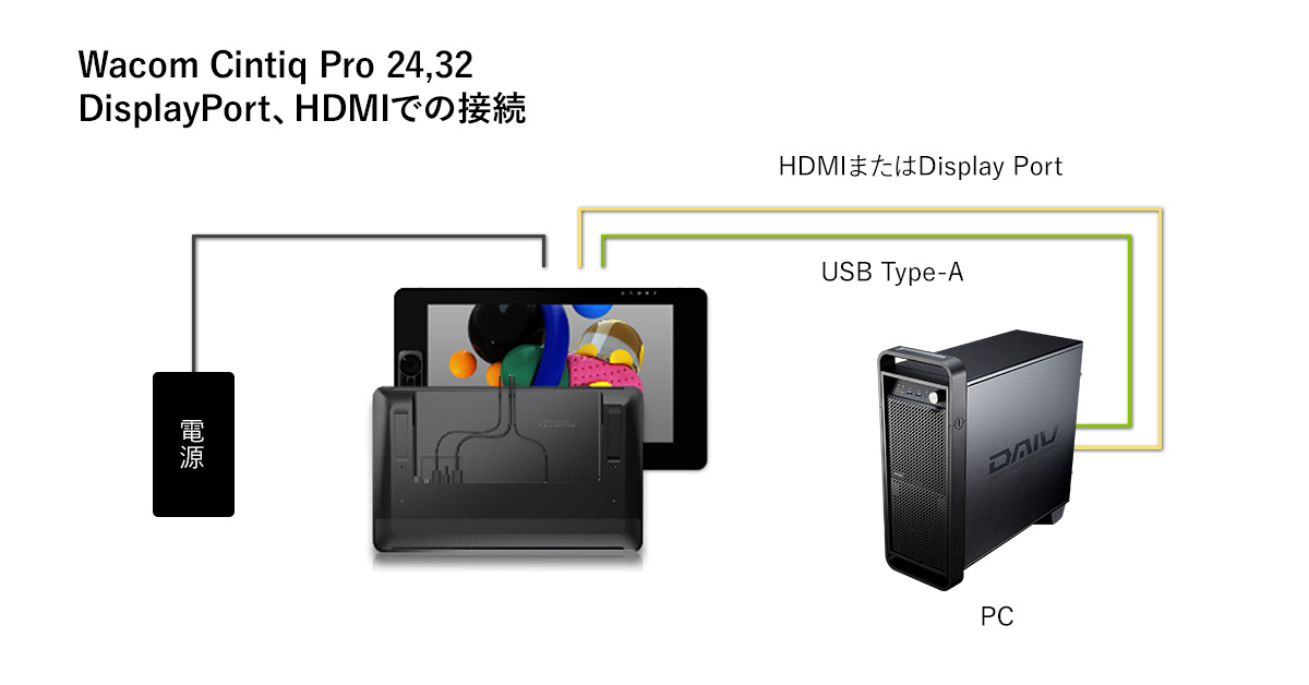 Cintiq Pro 24 USB Type-C/DisplayPort/HDMIでの接続